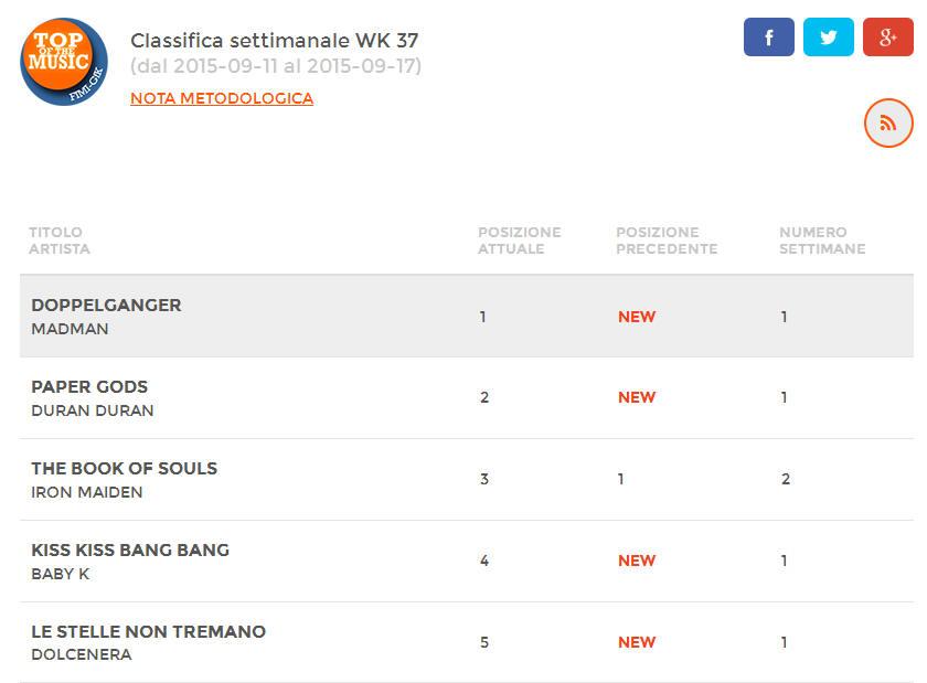 Le Stelle Non Tremano in TOP5 della classifica FIMI degli album più venduti